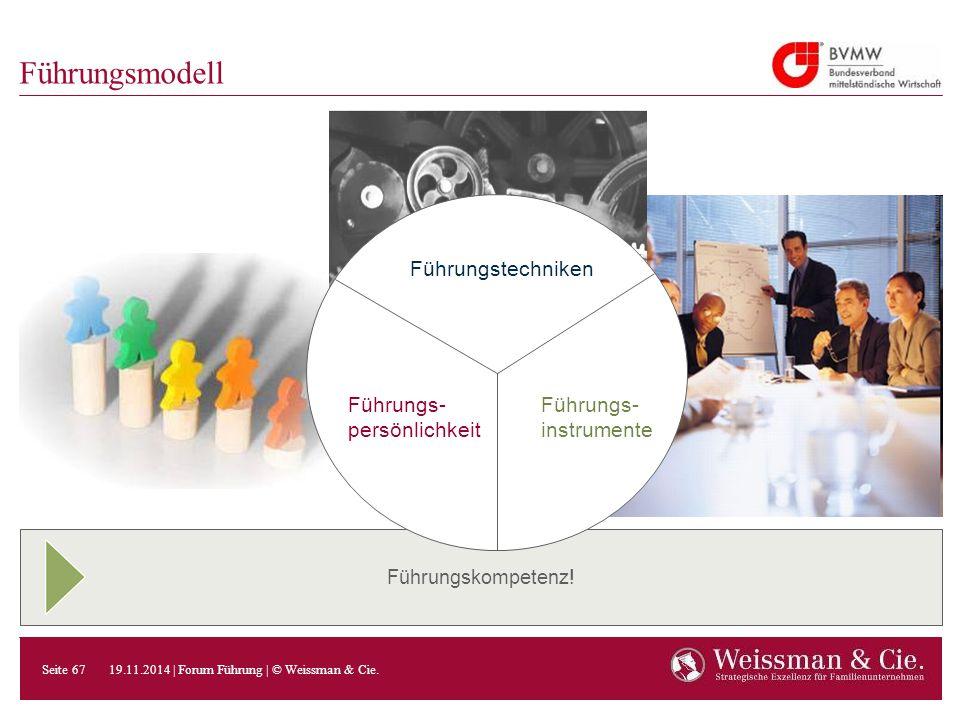 Führungstechniken Führungs- persönlichkeit Führungs- instrumente Führungskompetenz! Führungsmodell 19.11.2014 | Forum Führung | © Weissman & Cie. Seit