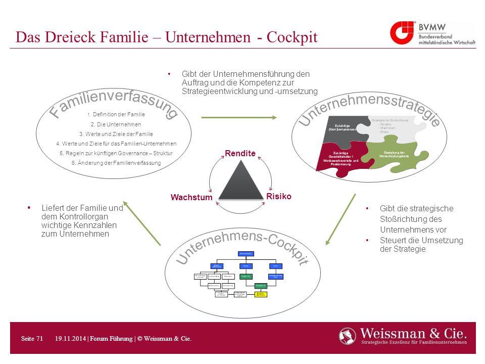 Das Dreieck Familie – Unternehmen - Cockpit Rendite Wachstum Risiko 1. Definition der Familie 2. Die Unternehmen 3. Werte und Ziele der Familie 4. Wer