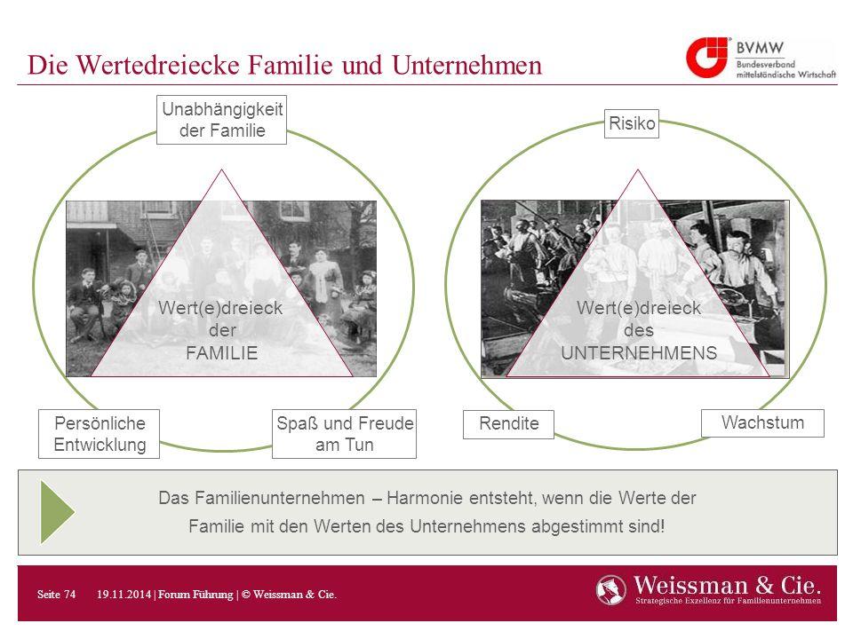Das Familienunternehmen – Harmonie entsteht, wenn die Werte der Familie mit den Werten des Unternehmens abgestimmt sind! Die Wertedreiecke Familie und