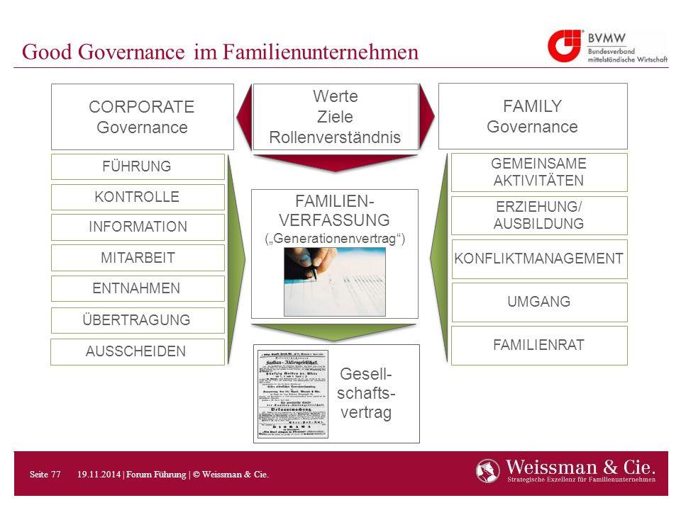 CORPORATE Governance FÜHRUNG FAMILY Governance Werte Ziele Rollenverständnis KONTROLLE INFORMATION MITARBEIT ENTNAHMEN ÜBERTRAGUNG AUSSCHEIDEN GEMEINS