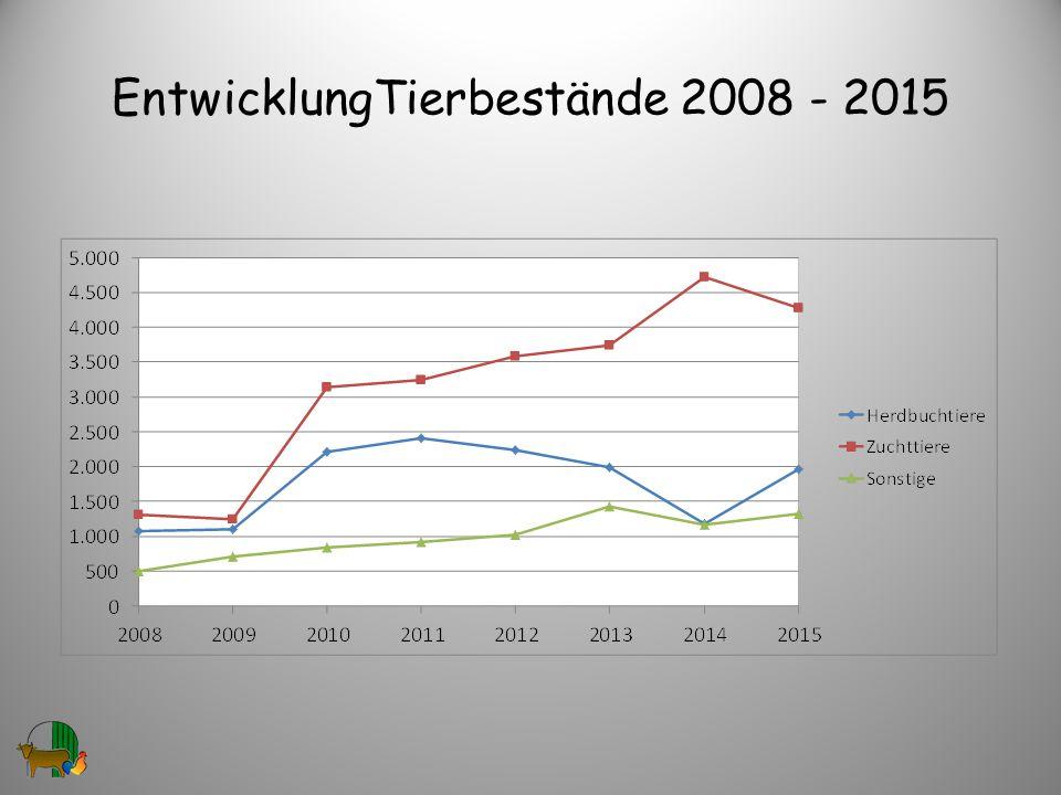 EntwicklungTierbestände 2008 - 2015 30