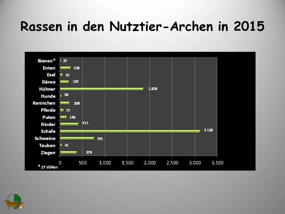 Rassen in den Nutztier-Archen in 2015 4