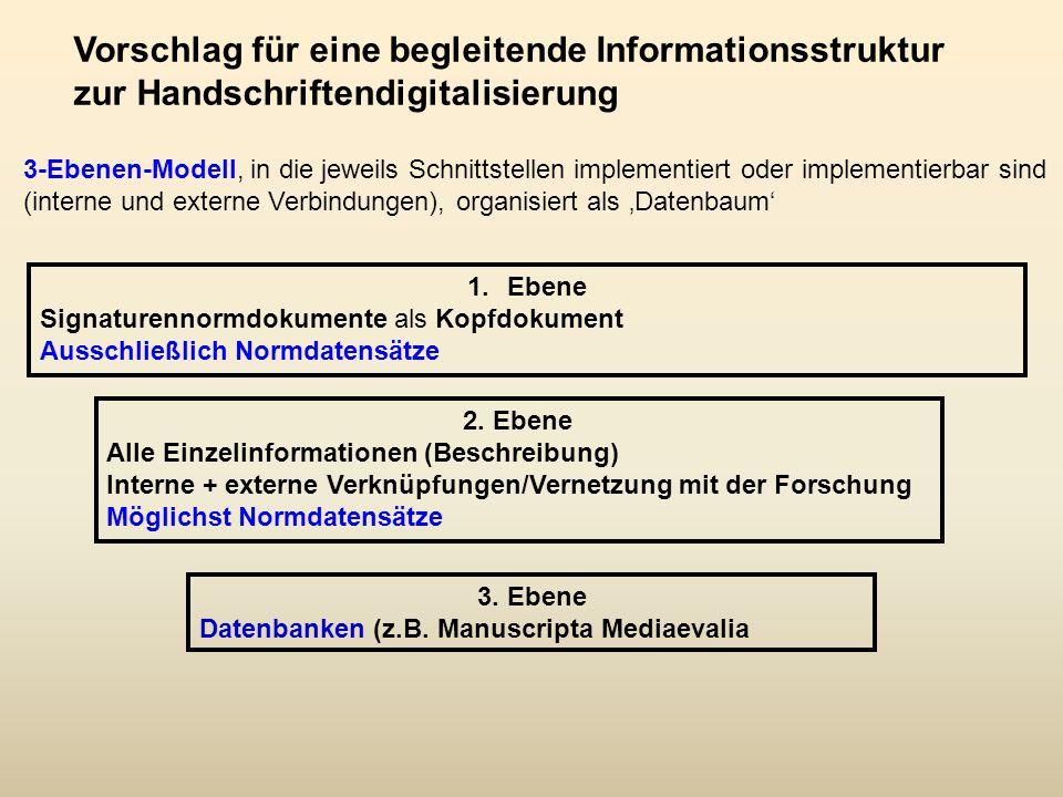 3-Ebenen-Modell, in die jeweils Schnittstellen implementiert oder implementierbar sind (interne und externe Verbindungen), organisiert als 'Datenbaum' Vorschlag für eine begleitende Informationsstruktur zur Handschriftendigitalisierung 1.Ebene Signaturennormdokumente als Kopfdokument Ausschließlich Normdatensätze 2.