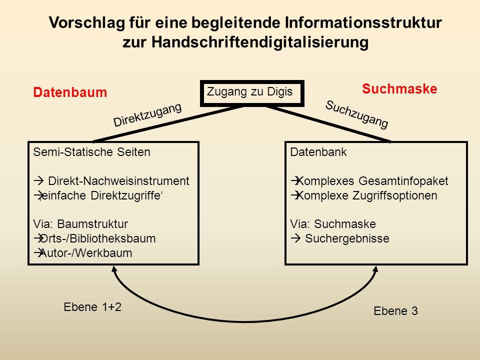 Vorschlag für eine begleitende Informationsstruktur zur Handschriftendigitalisierung Semi-Statische Seiten  Direkt-Nachweisinstrument  'einfache Direktzugriffe' Via: Baumstruktur  Orts-/Bibliotheksbaum  Autor-/Werkbaum Zugang zu Digis Datenbank  Komplexes Gesamtinfopaket  Komplexe Zugriffsoptionen Via: Suchmaske  Suchergebnisse Direktzugang Suchzugang Ebene 1+2 Ebene 3 Datenbaum Suchmaske