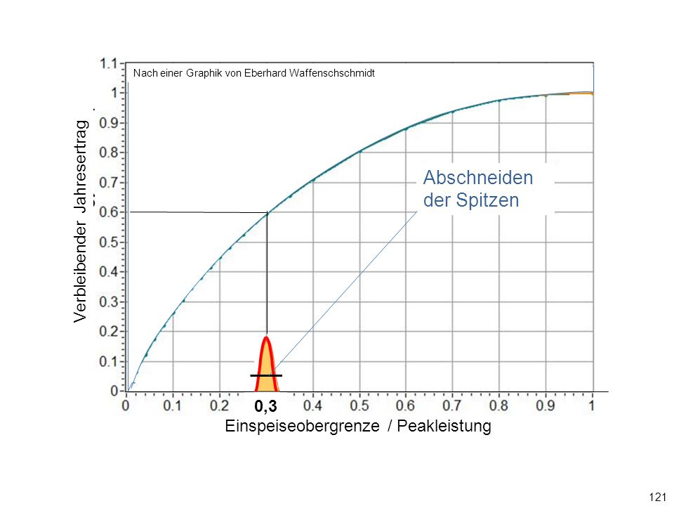 121 0,3 Einspeiseobergrenze / Ppeak Abschneiden der Spitzen Graphik: Eberhard Waffenschschmidt Einspeiseobergrenze / Peakleistung Verbleibender Jahres