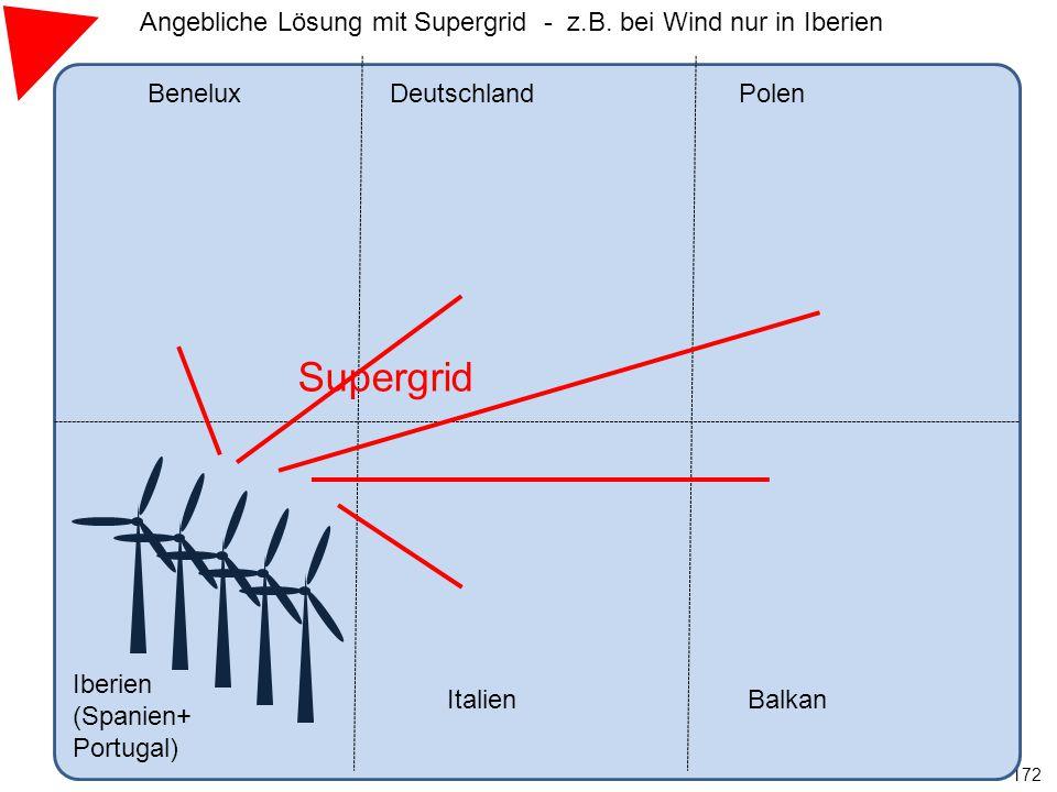 172 BeneluxDeutschland Iberien (Spanien+ Portugal) ItalienBalkan Polen Supergrid Angebliche Lösung mit Supergrid - z.B. bei Wind nur in Iberien