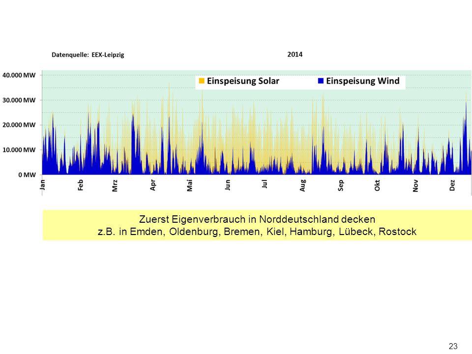 23 Zuerst Eigenverbrauch in Norddeutschland decken z.B. in Emden, Oldenburg, Bremen, Kiel, Hamburg, Lübeck, Rostock