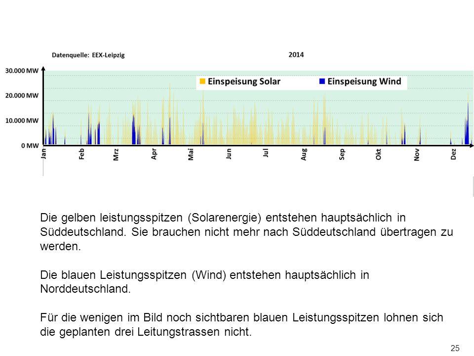 25 Zuerst Eigenverbrauch in Norddeutschland decken z.B. in Emden, Oldenburg, Bremen, Kiel, Hamburg, Lübeck, Rostock Dieser Rest bleibt übrig für Südde