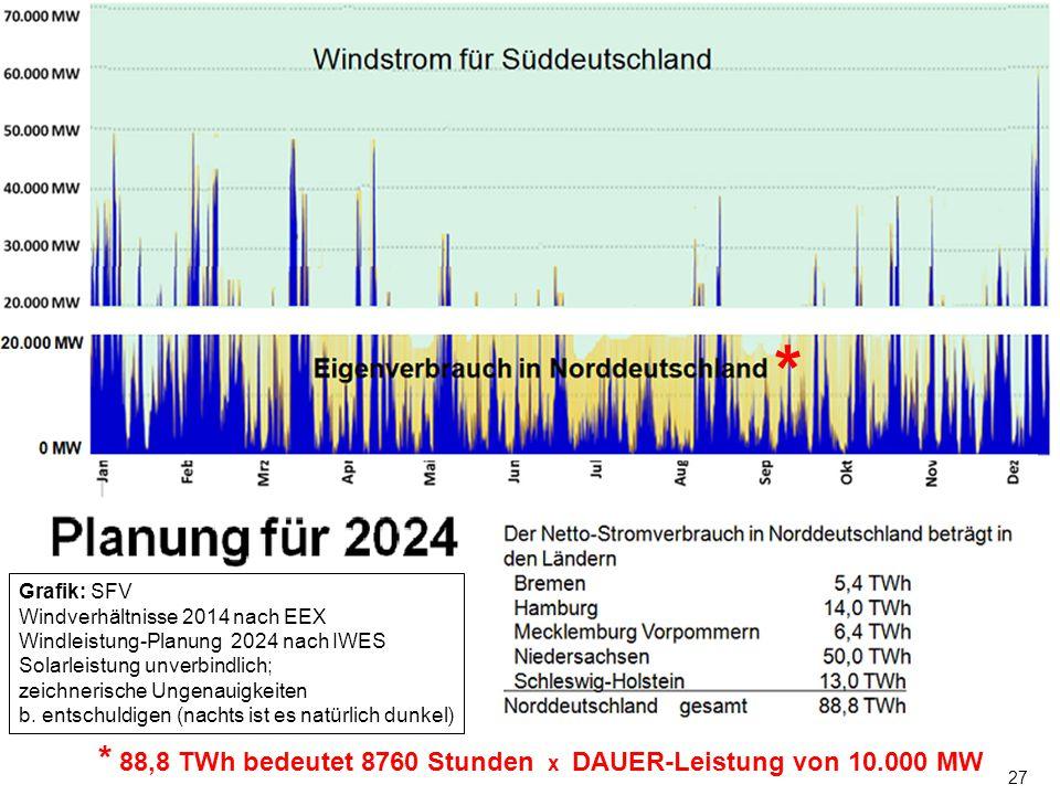 27 * * 88,8 TWh bedeutet 8760 Stunden x DAUER-Leistung von 10.000 MW Grafik: SFV Windverhältnisse 2014 nach EEX Windleistung-Planung 2024 nach IWES So