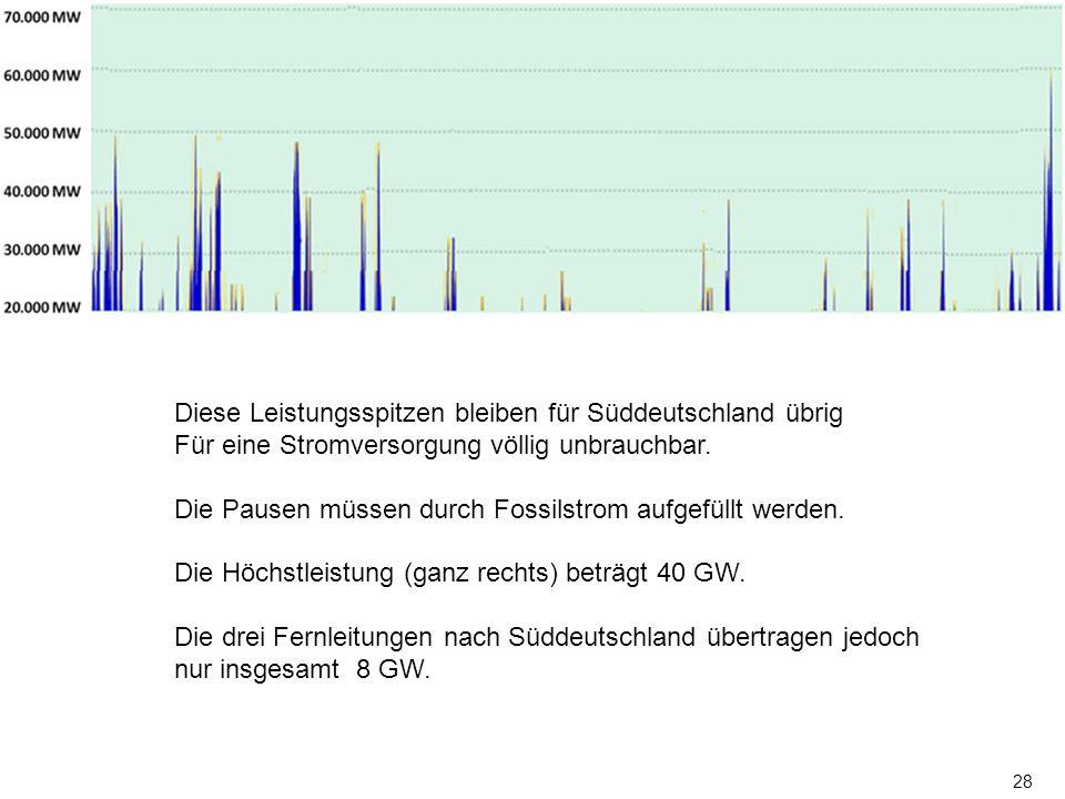 28 Diese Leistungsspitzen bleiben für Süddeutschland übrig Für eine Stromversorgung völlig unbrauchbar. Die Pausen müssen durch Fossilstrom aufgefüllt