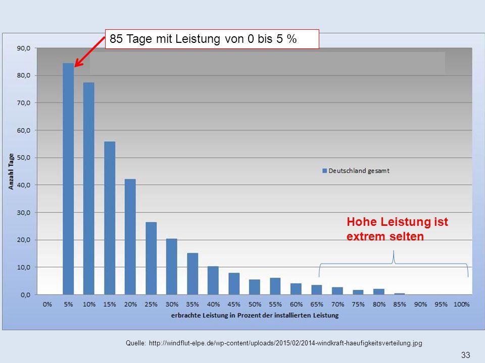 33 Quelle: http://windflut-elpe.de/wp-content/uploads/2015/02/2014-windkraft-haeufigkeitsverteilung.jpg Hohe Leistung ist extrem selten 85 Tage mit Le