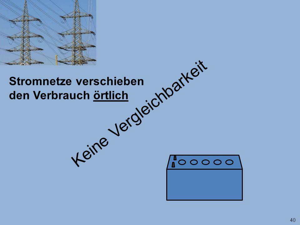 40 Stromnetze verschieben den Verbrauch örtlich Keine Vergleichbarkeit