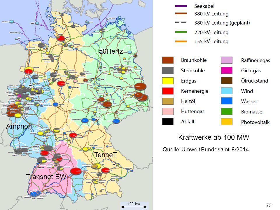 73 Transnet BW Amprion TenneT 50Hertz Quelle: Umwelt Bundesamt 8/2014 Kraftwerke ab 100 MW 100 km