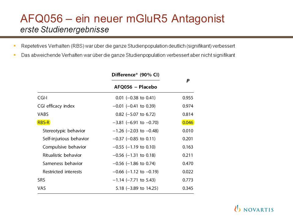  Repetetives Verhalten (RBS) war über die ganze Studienpopulation deutlich (signifikant) verbessert  Das abweichende Verhalten war über die ganze Studienpopulation verbessert aber nicht signifikant