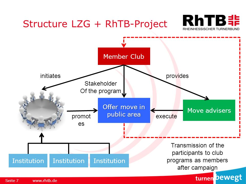 Structure LZG + RhTB-Project Seite 7www.rhtb.de Institution Stakeholder Of the program Move advisers Offer move in public area execute Member Club providesinitiates promot es Transmission of the participants to club programs as members after campaign