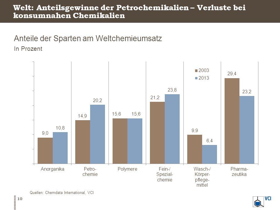 Welt: Anteilsgewinne der Petrochemikalien – Verluste bei konsumnahen Chemikalien Anteile der Sparten am Weltchemieumsatz In Prozent 10 Quellen: Chemdata International, VCI