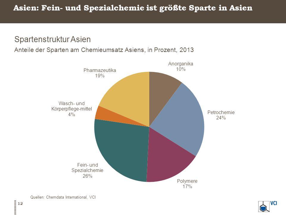 Asien: Fein- und Spezialchemie ist größte Sparte in Asien Spartenstruktur Asien Anteile der Sparten am Chemieumsatz Asiens, in Prozent, 2013 12 Quellen: Chemdata International, VCI