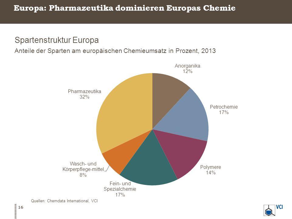 Europa: Pharmazeutika dominieren Europas Chemie Spartenstruktur Europa Anteile der Sparten am europäischen Chemieumsatz in Prozent, 2013 16 Quellen: Chemdata International, VCI