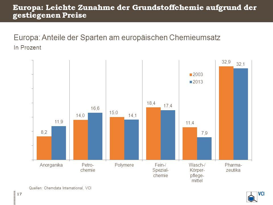 Europa: Leichte Zunahme der Grundstoffchemie aufgrund der gestiegenen Preise Europa: Anteile der Sparten am europäischen Chemieumsatz In Prozent 17 Quellen: Chemdata International, VCI