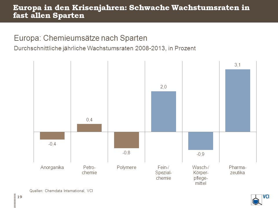 Europa in den Krisenjahren: Schwache Wachstumsraten in fast allen Sparten Europa: Chemieumsätze nach Sparten Durchschnittliche jährliche Wachstumsraten 2008-2013, in Prozent 19 Quellen: Chemdata International, VCI