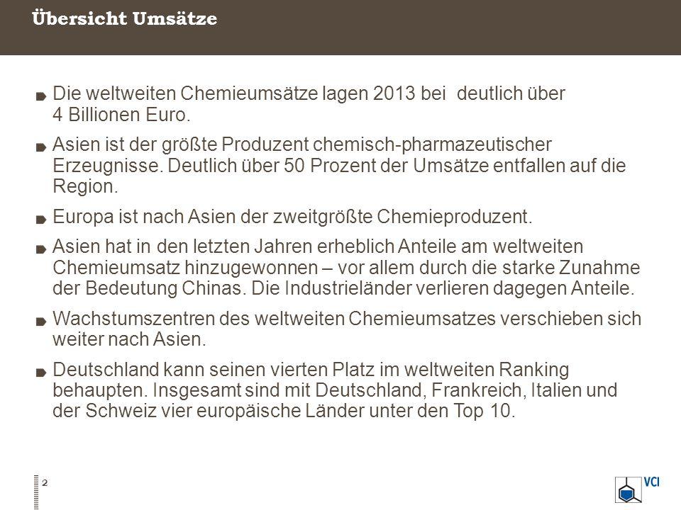 Übersicht Umsätze 2 Die weltweiten Chemieumsätze lagen 2013 bei deutlich über 4 Billionen Euro.