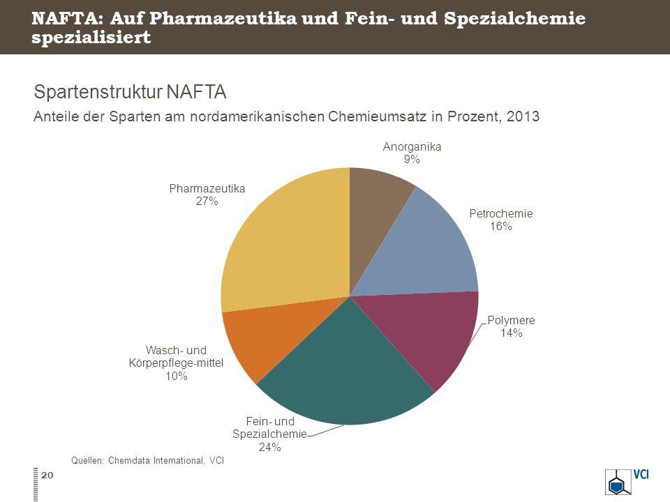 NAFTA: Auf Pharmazeutika und Fein- und Spezialchemie spezialisiert Spartenstruktur NAFTA Anteile der Sparten am nordamerikanischen Chemieumsatz in Prozent, 2013 20 Quellen: Chemdata International, VCI