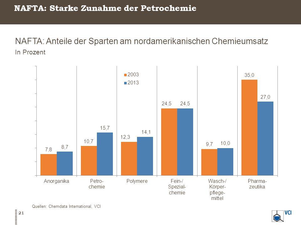 NAFTA: Starke Zunahme der Petrochemie NAFTA: Anteile der Sparten am nordamerikanischen Chemieumsatz In Prozent 21 Quellen: Chemdata International, VCI