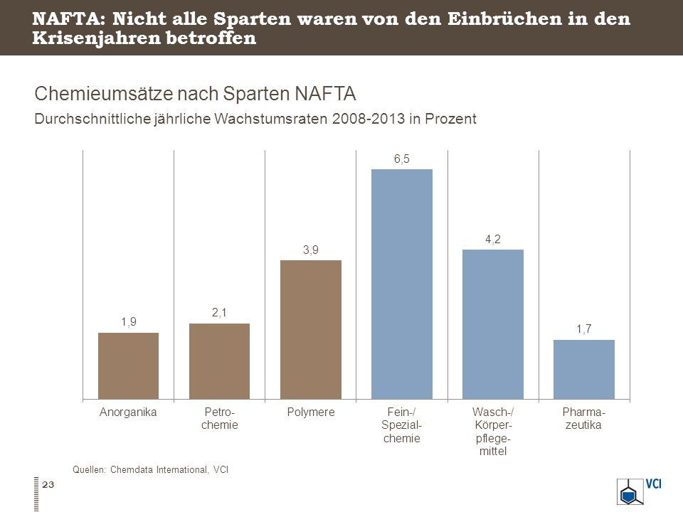 NAFTA: Nicht alle Sparten waren von den Einbrüchen in den Krisenjahren betroffen Chemieumsätze nach Sparten NAFTA Durchschnittliche jährliche Wachstumsraten 2008-2013 in Prozent 23 Quellen: Chemdata International, VCI