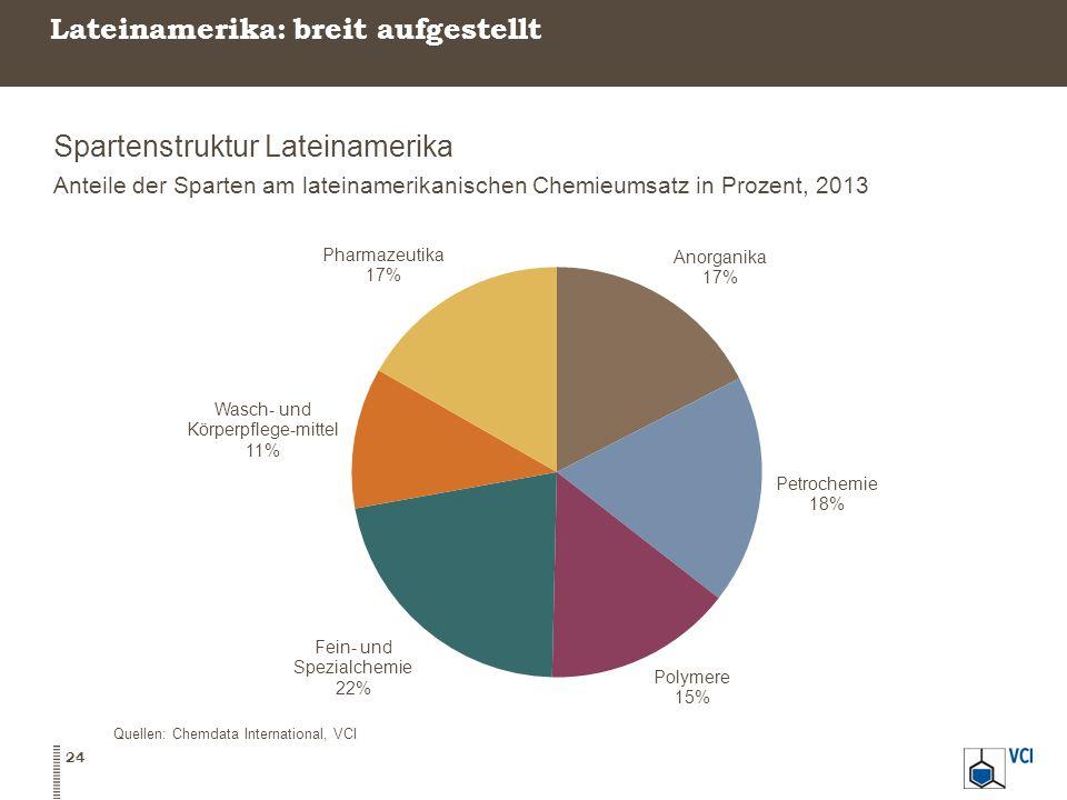 Lateinamerika: breit aufgestellt Spartenstruktur Lateinamerika Anteile der Sparten am lateinamerikanischen Chemieumsatz in Prozent, 2013 24 Quellen: Chemdata International, VCI