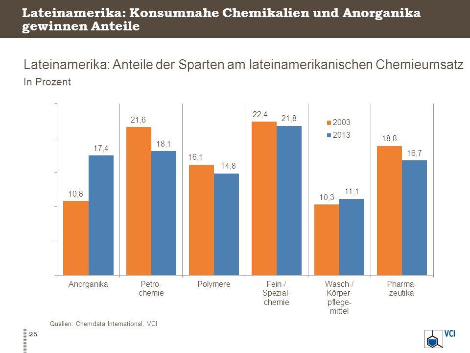 Lateinamerika: Konsumnahe Chemikalien und Anorganika gewinnen Anteile Lateinamerika: Anteile der Sparten am lateinamerikanischen Chemieumsatz In Prozent 25 Quellen: Chemdata International, VCI