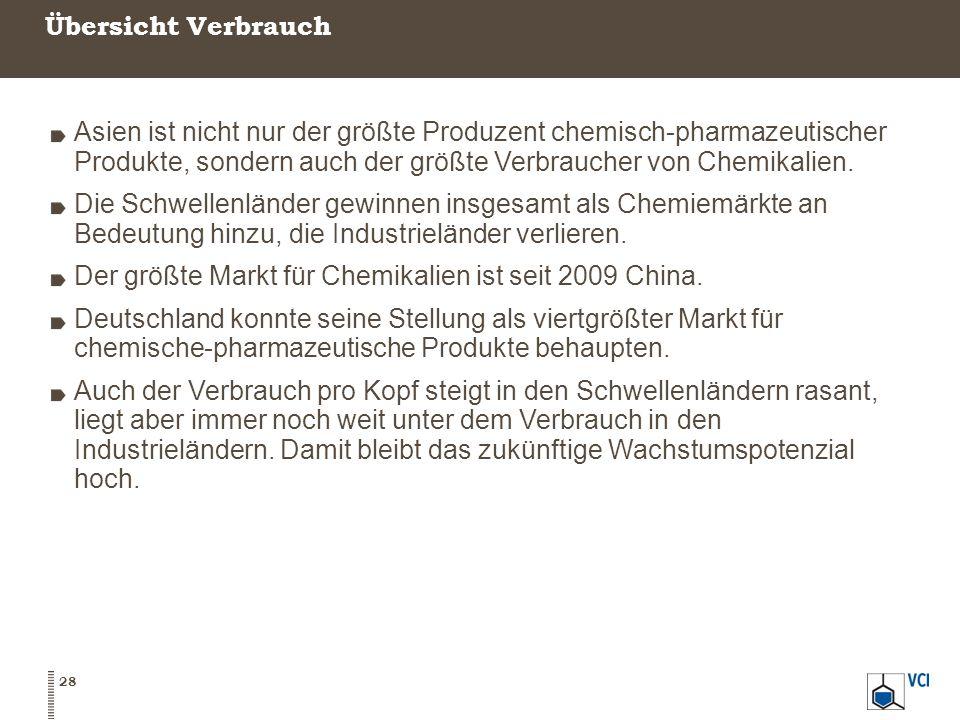 Übersicht Verbrauch 28 Asien ist nicht nur der größte Produzent chemisch-pharmazeutischer Produkte, sondern auch der größte Verbraucher von Chemikalien.