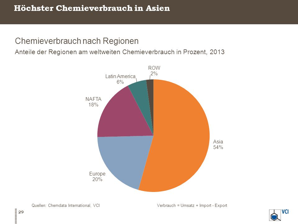 Höchster Chemieverbrauch in Asien Chemieverbrauch nach Regionen Anteile der Regionen am weltweiten Chemieverbrauch in Prozent, 2013 29 Quellen: Chemdata International, VCIVerbrauch = Umsatz + Import - Export