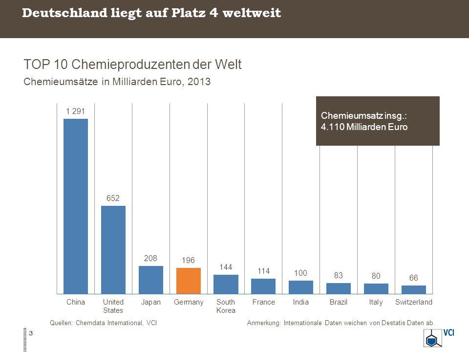 Deutschland liegt auf Platz 4 weltweit TOP 10 Chemieproduzenten der Welt Chemieumsätze in Milliarden Euro, 2013 3 Quellen: Chemdata International, VCIAnmerkung: Internationale Daten weichen von Destatis Daten ab.