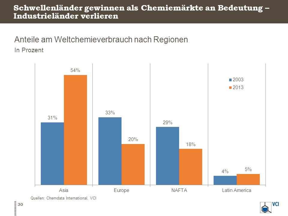 Schwellenländer gewinnen als Chemiemärkte an Bedeutung – Industrieländer verlieren Anteile am Weltchemieverbrauch nach Regionen In Prozent 30 Quellen: Chemdata International, VCI