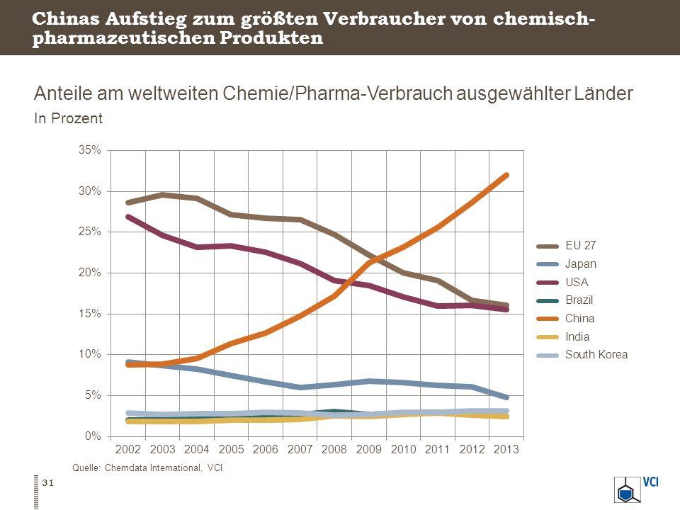 Chinas Aufstieg zum größten Verbraucher von chemisch- pharmazeutischen Produkten Anteile am weltweiten Chemie/Pharma-Verbrauch ausgewählter Länder In Prozent 31 Quelle: Chemdata International, VCI