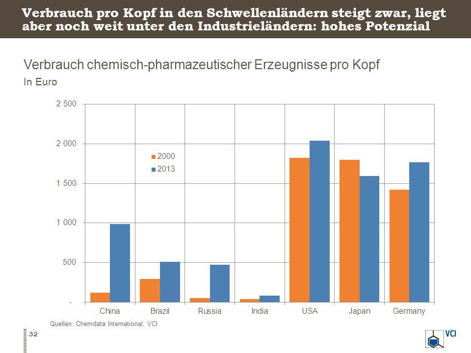 Verbrauch pro Kopf in den Schwellenländern steigt zwar, liegt aber noch weit unter den Industrieländern: hohes Potenzial Verbrauch chemisch-pharmazeutischer Erzeugnisse pro Kopf In Euro 32 Quellen: Chemdata International, VCI