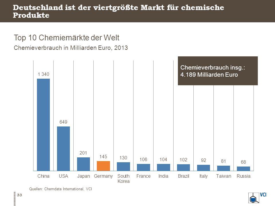 Deutschland ist der viertgrößte Markt für chemische Produkte Top 10 Chemiemärkte der Welt Chemieverbrauch in Milliarden Euro, 2013 33 Quellen: Chemdata International, VCI