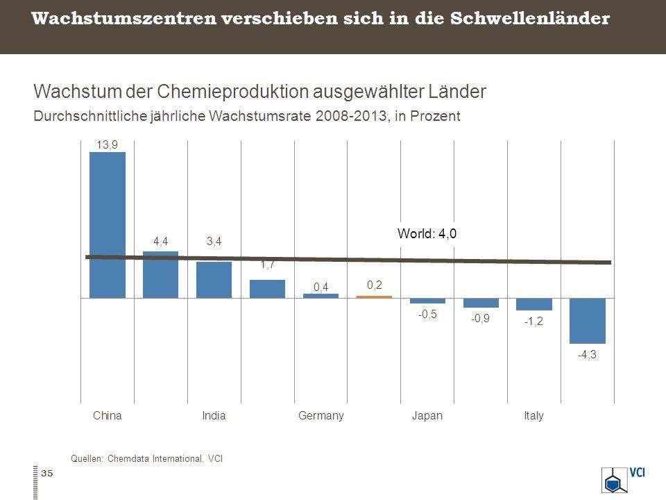 Wachstumszentren verschieben sich in die Schwellenländer Wachstum der Chemieproduktion ausgewählter Länder Durchschnittliche jährliche Wachstumsrate 2008-2013, in Prozent 35 Quellen: Chemdata International, VCI