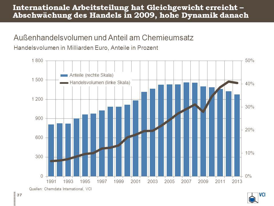 Internationale Arbeitsteilung hat Gleichgewicht erreicht – Abschwächung des Handels in 2009, hohe Dynamik danach Außenhandelsvolumen und Anteil am Chemieumsatz Handelsvolumen in Milliarden Euro, Anteile in Prozent 37 Quellen: Chemdata International, VCI