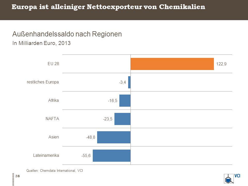 Europa ist alleiniger Nettoexporteur von Chemikalien Außenhandelssaldo nach Regionen In Milliarden Euro, 2013 38 Quellen: Chemdata International, VCI