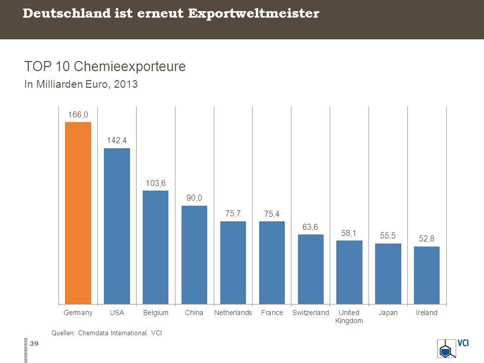 Deutschland ist erneut Exportweltmeister TOP 10 Chemieexporteure In Milliarden Euro, 2013 39 Quellen: Chemdata International, VCI