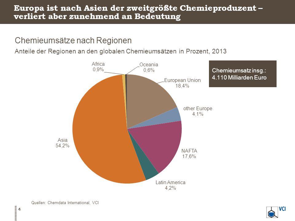 Europa ist nach Asien der zweitgrößte Chemieproduzent – verliert aber zunehmend an Bedeutung Chemieumsätze nach Regionen Anteile der Regionen an den globalen Chemieumsätzen in Prozent, 2013 4 Quellen: Chemdata International, VCI