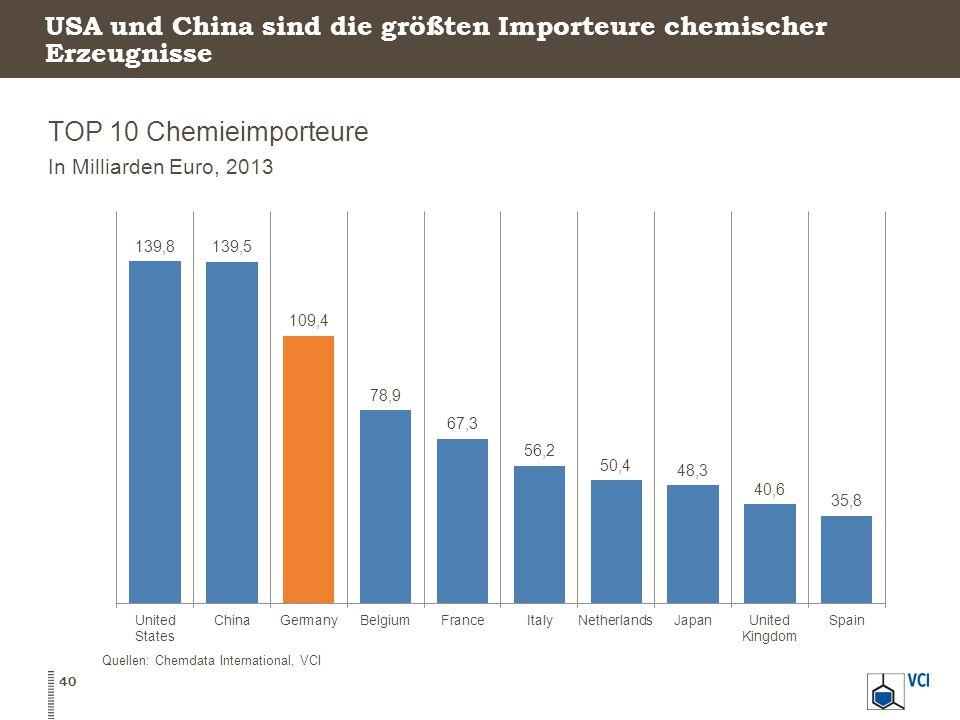USA und China sind die größten Importeure chemischer Erzeugnisse TOP 10 Chemieimporteure In Milliarden Euro, 2013 40 Quellen: Chemdata International, VCI
