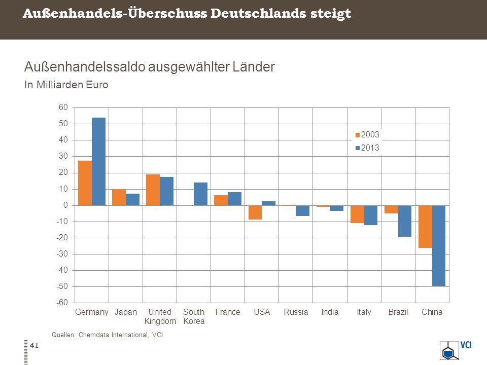 Außenhandels-Überschuss Deutschlands steigt Außenhandelssaldo ausgewählter Länder In Milliarden Euro 41 Quellen: Chemdata International, VCI