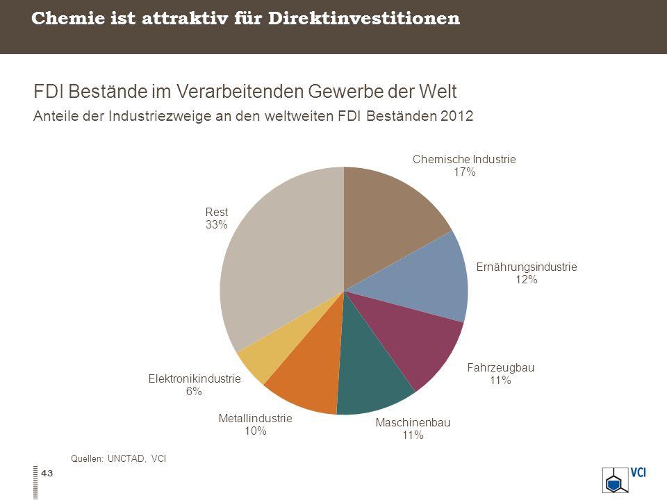 Chemie ist attraktiv für Direktinvestitionen FDI Bestände im Verarbeitenden Gewerbe der Welt Anteile der Industriezweige an den weltweiten FDI Beständen 2012 43 Quellen: UNCTAD, VCI