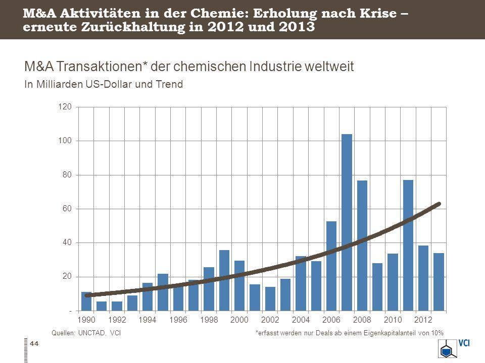 M&A Aktivitäten in der Chemie: Erholung nach Krise – erneute Zurückhaltung in 2012 und 2013 M&A Transaktionen* der chemischen Industrie weltweit In Milliarden US-Dollar und Trend 44 Quellen: UNCTAD, VCI*erfasst werden nur Deals ab einem Eigenkapitalanteil von 10%