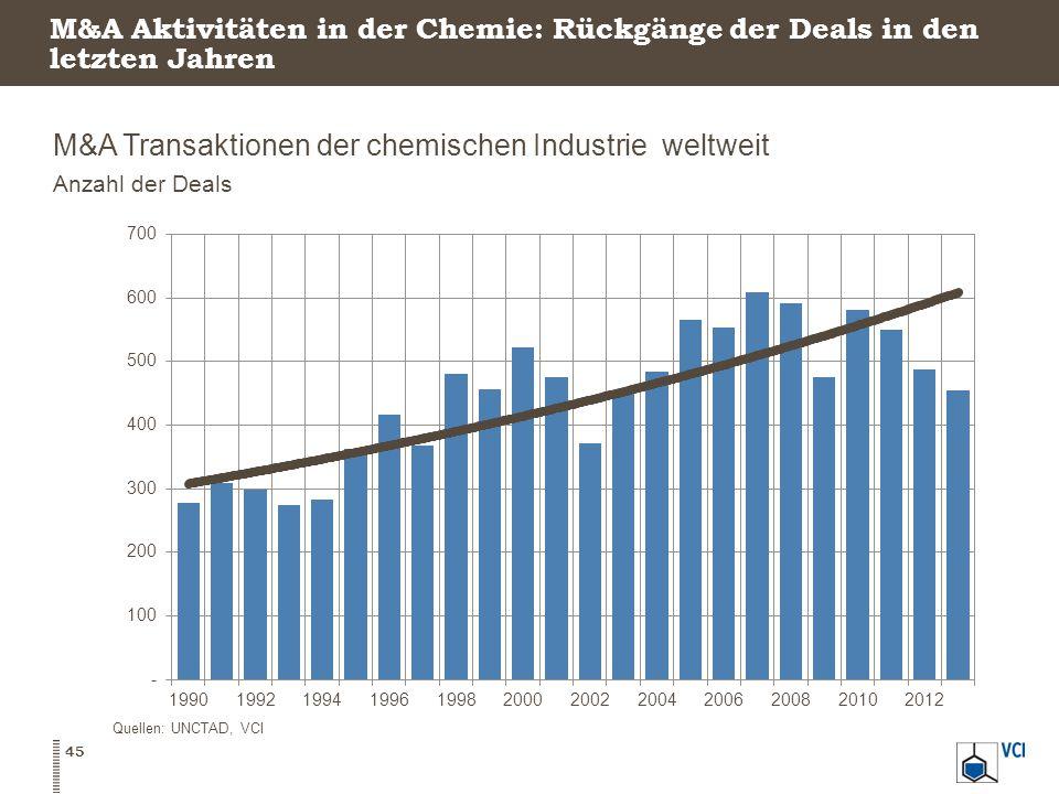 M&A Aktivitäten in der Chemie: Rückgänge der Deals in den letzten Jahren M&A Transaktionen der chemischen Industrie weltweit Anzahl der Deals 45 Quellen: UNCTAD, VCI