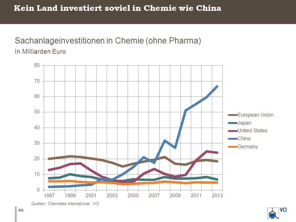 Kein Land investiert soviel in Chemie wie China Sachanlageinvestitionen in Chemie (ohne Pharma) In Milliarden Euro 46 Quellen: Chemdata International,