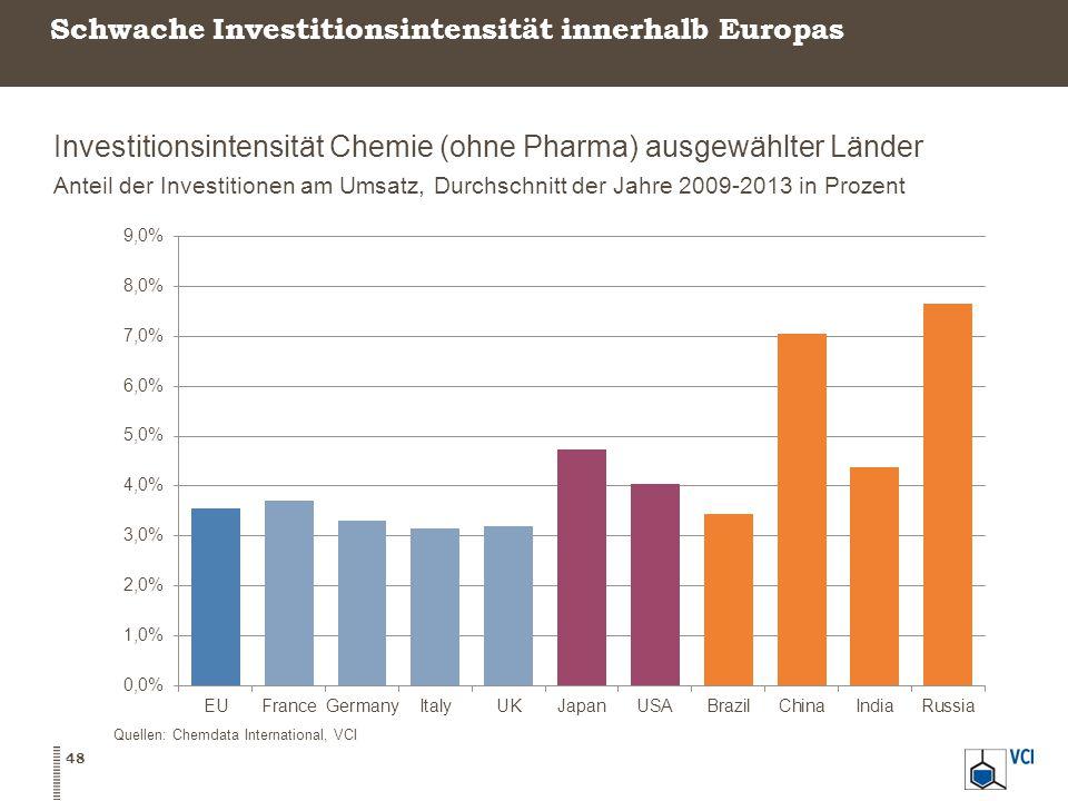 Schwache Investitionsintensität innerhalb Europas Investitionsintensität Chemie (ohne Pharma) ausgewählter Länder Anteil der Investitionen am Umsatz, Durchschnitt der Jahre 2009-2013 in Prozent 48 Quellen: Chemdata International, VCI