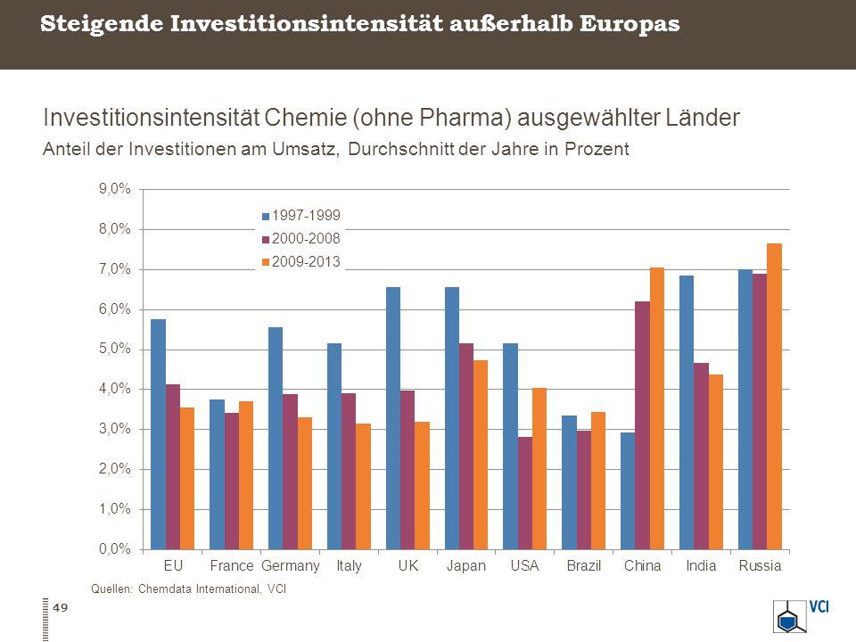 Steigende Investitionsintensität außerhalb Europas Investitionsintensität Chemie (ohne Pharma) ausgewählter Länder Anteil der Investitionen am Umsatz, Durchschnitt der Jahre in Prozent 49 Quellen: Chemdata International, VCI
